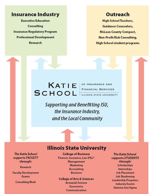 Katie School Relationship Diagram with the industry, college of business, ISU, and Non-profits